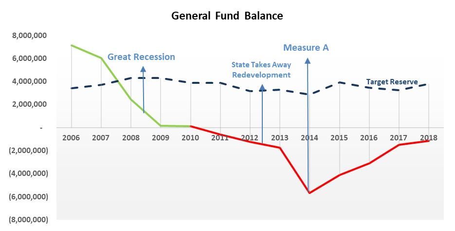 General Fund Balance.
