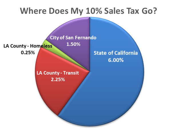 Where does my 10 percent sales tax go?