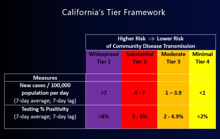 CA Tier Framework Graphic